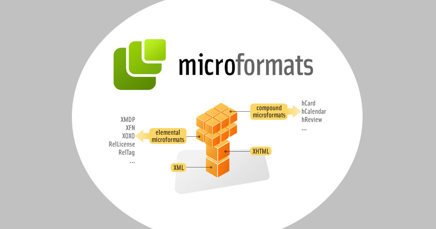 2016 05 12 microformats1 The Most Important Factors to Consider in Your SEO Strategy
